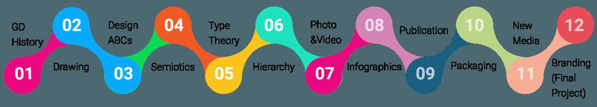 Visual Design Program